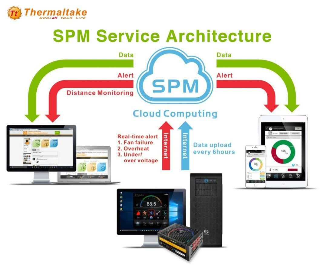 Thermaltake Smart Power Management (SPM)